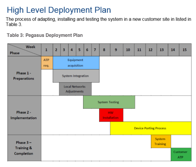 This time scale isn't very surprising for enterprise deployments.